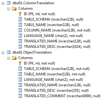 Translate Database Object Names in Excel to Business Language